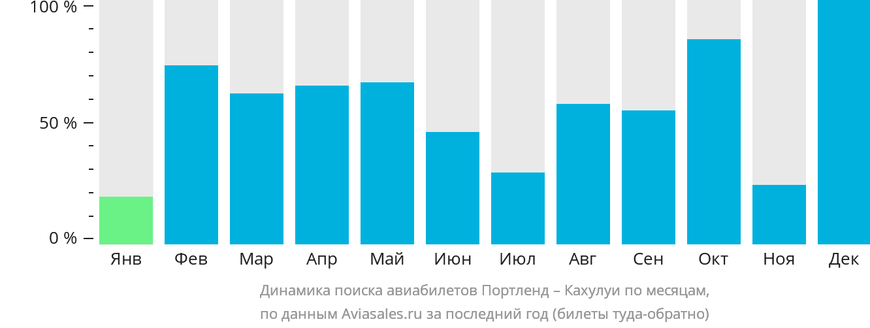 Динамика поиска авиабилетов из Портленда в Кахулуи по месяцам