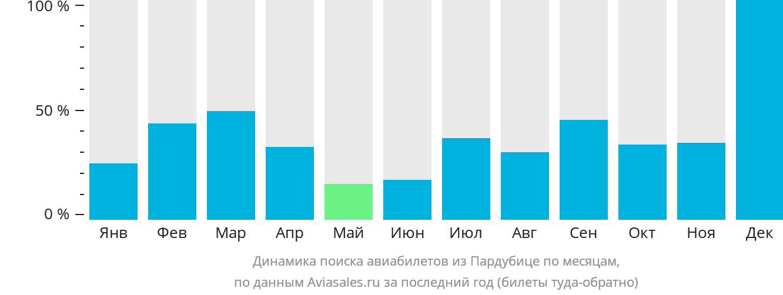 Динамика поиска авиабилетов из Пардубице по месяцам