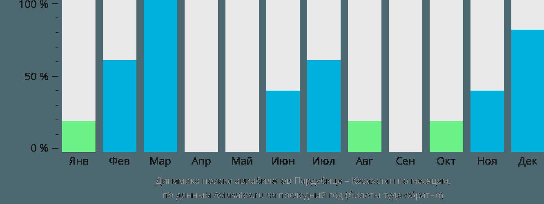 Динамика поиска авиабилетов из Пардубице в Казахстан по месяцам