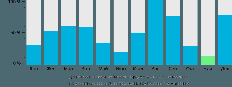 Динамика поиска авиабилетов из Пардубице в Россию по месяцам