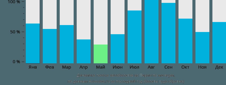Динамика поиска авиабилетов из Перми по месяцам