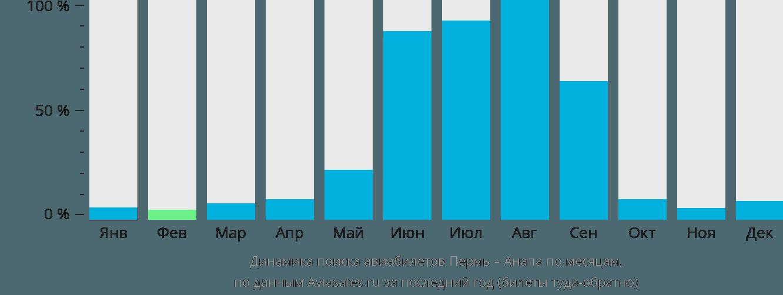 Динамика поиска авиабилетов из Перми в Анапу по месяцам