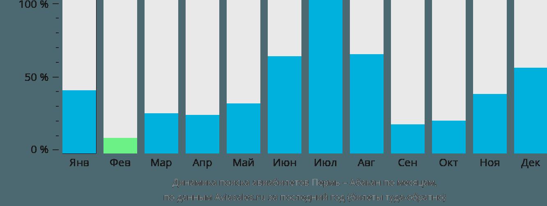 Динамика поиска авиабилетов из Перми в Абакан по месяцам