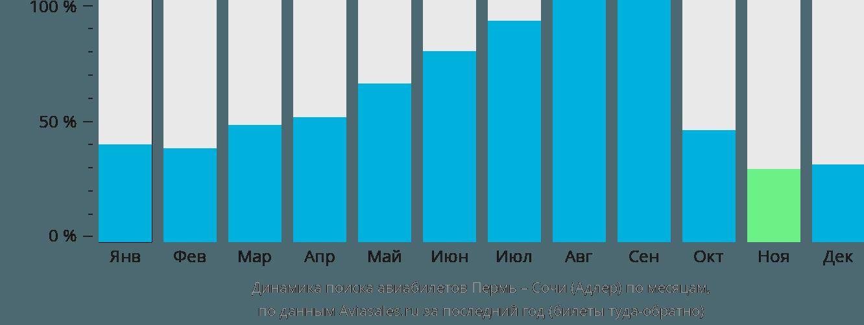 Динамика поиска авиабилетов из Перми в Сочи по месяцам