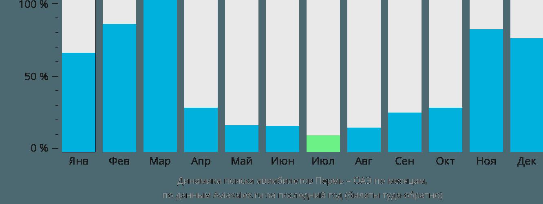 Динамика поиска авиабилетов из Перми в ОАЭ по месяцам