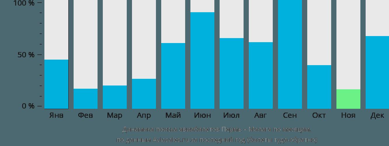 Динамика поиска авиабилетов из Перми в Малагу по месяцам