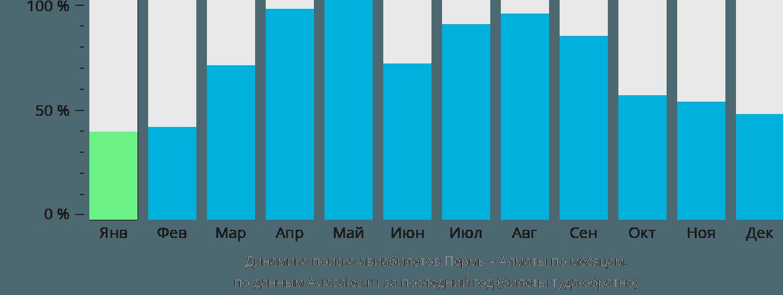 Динамика поиска авиабилетов из Перми в Алматы по месяцам