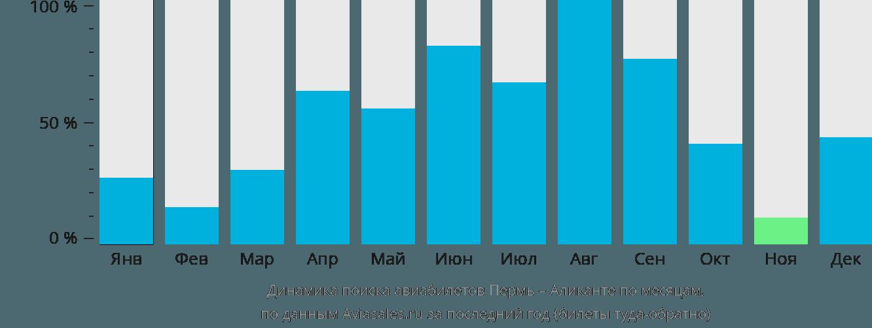 Динамика поиска авиабилетов из Перми в Аликанте по месяцам