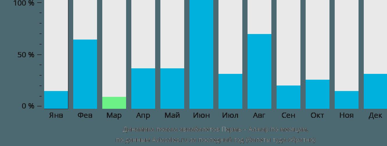 Динамика поиска авиабилетов из Перми в Алжир по месяцам