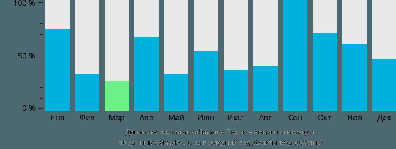 Динамика поиска авиабилетов из Перми в Амман по месяцам