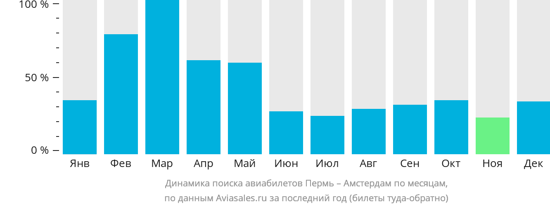Динамика поиска авиабилетов из Перми в Амстердам по месяцам