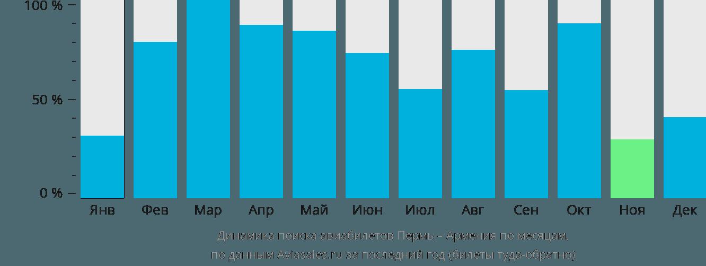 Динамика поиска авиабилетов из Перми в Армению по месяцам