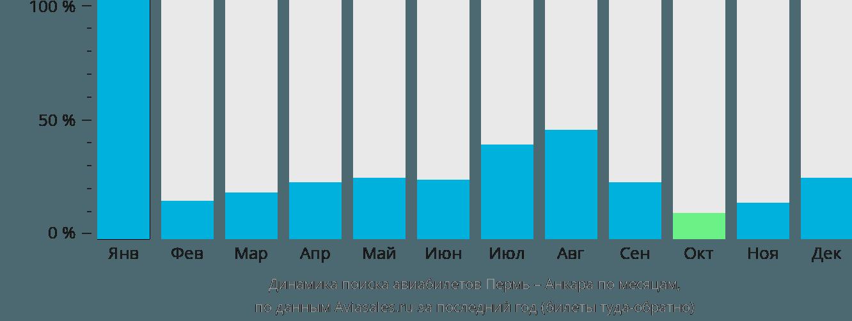 Динамика поиска авиабилетов из Перми в Анкару по месяцам