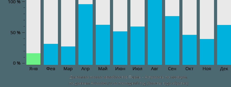 Динамика поиска авиабилетов из Перми в Астрахань по месяцам