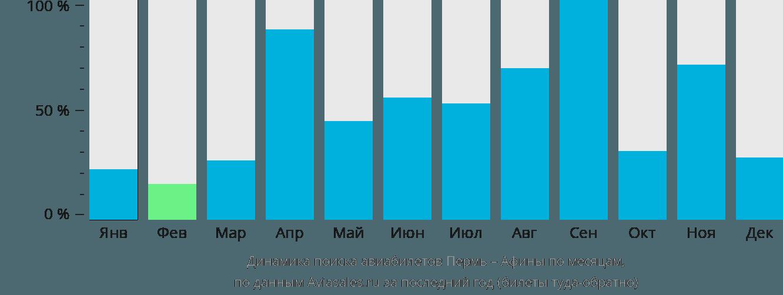 Динамика поиска авиабилетов из Перми в Афины по месяцам