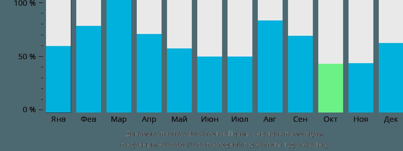 Динамика поиска авиабилетов из Перми в Австрию по месяцам