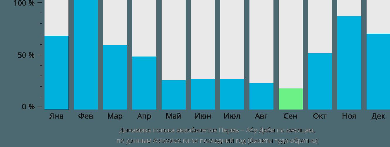 Динамика поиска авиабилетов из Перми в Абу-Даби по месяцам