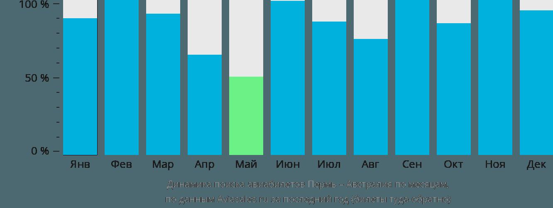 Динамика поиска авиабилетов из Перми в Австралию по месяцам