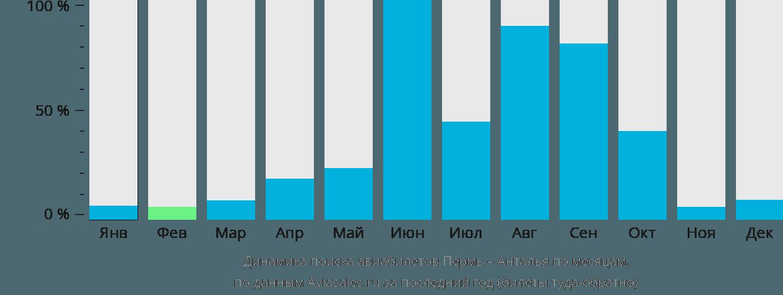 Динамика поиска авиабилетов из Перми в Анталью по месяцам
