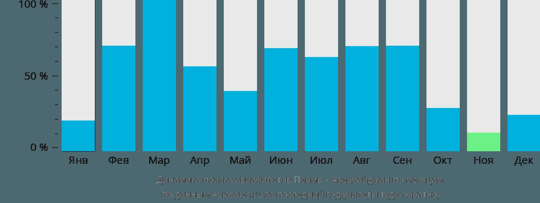 Динамика поиска авиабилетов из Перми в Азербайджан по месяцам