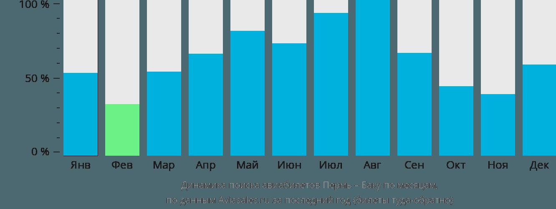 Динамика поиска авиабилетов из Перми в Баку по месяцам