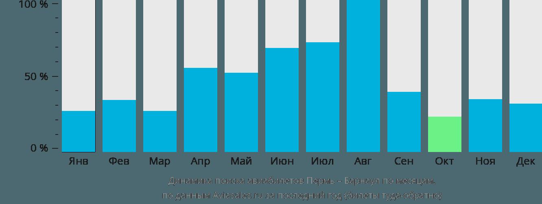 Динамика поиска авиабилетов из Перми в Барнаул по месяцам