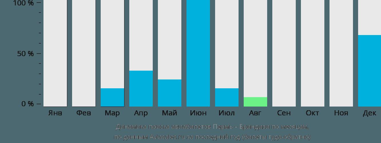 Динамика поиска авиабилетов из Перми в Бриндизи по месяцам