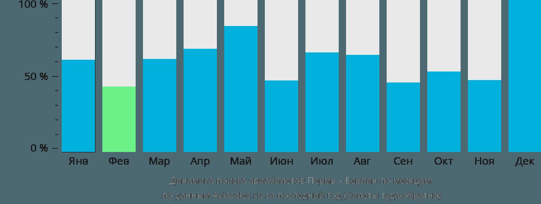 Динамика поиска авиабилетов из Перми в Берлин по месяцам