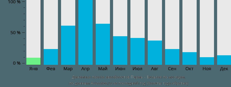 Динамика поиска авиабилетов из Перми в Бельгию по месяцам
