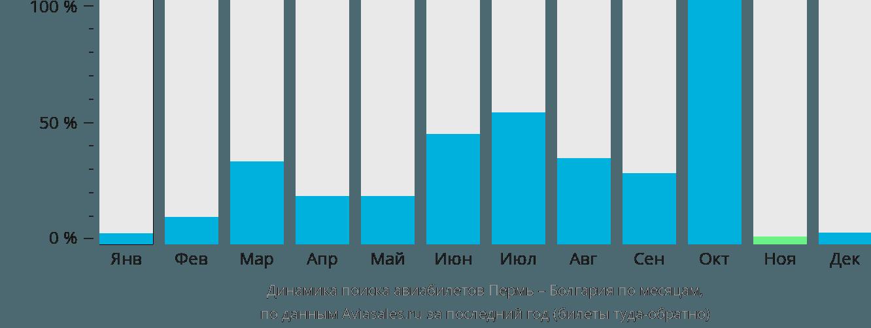 Динамика поиска авиабилетов из Перми в Болгарию по месяцам