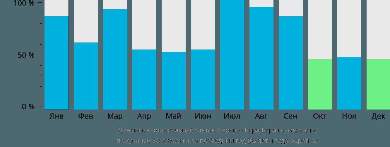 Динамика поиска авиабилетов из Перми в Бора-Бора по месяцам