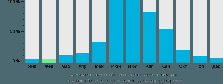 Динамика поиска авиабилетов из Перми в Бургас по месяцам