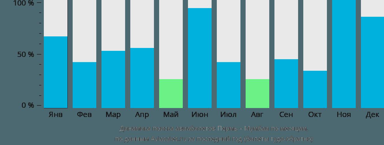Динамика поиска авиабилетов из Перми в Мумбаи по месяцам