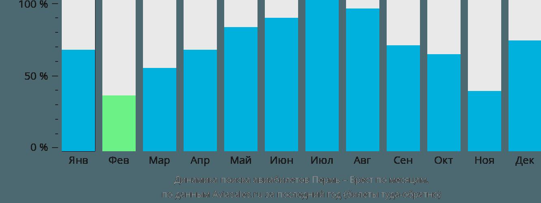 Динамика поиска авиабилетов из Перми в Брест по месяцам