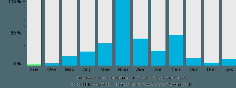 Динамика поиска авиабилетов из Перми в Бари по месяцам