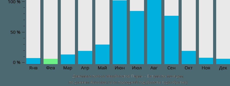 Динамика поиска авиабилетов из Перми в Батуми по месяцам