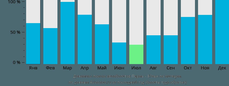 Динамика поиска авиабилетов из Перми в Кёльн по месяцам