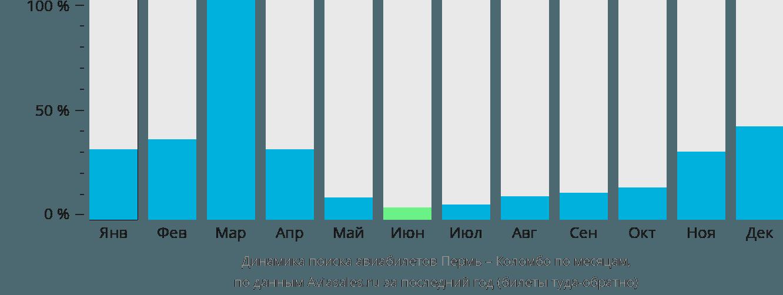 Динамика поиска авиабилетов из Перми в Коломбо по месяцам