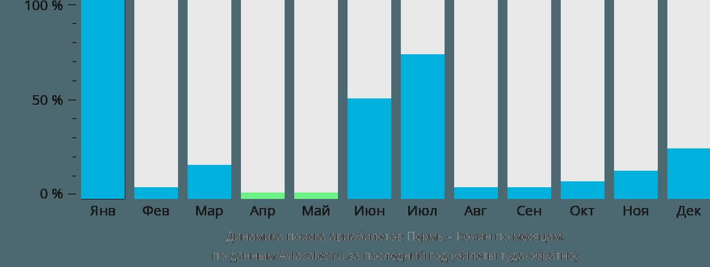 Динамика поиска авиабилетов из Перми в Кочин по месяцам