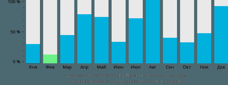 Динамика поиска авиабилетов из Перми в Копенгаген по месяцам