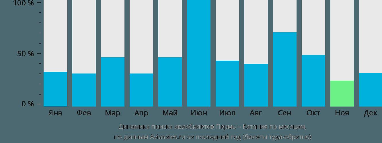 Динамика поиска авиабилетов из Перми в Катанию по месяцам