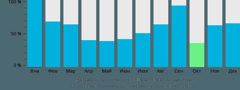 Динамика поиска авиабилетов из Перми в Канкун по месяцам