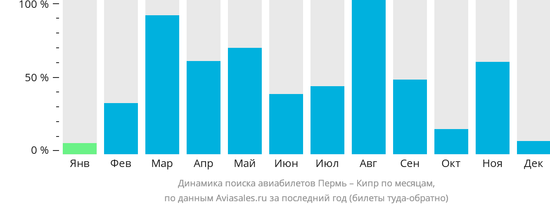 Динамика поиска авиабилетов из Перми на Кипр по месяцам