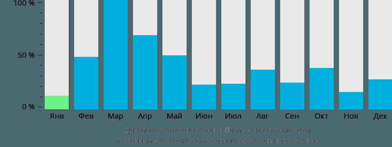 Динамика поиска авиабилетов из Перми в Чехию по месяцам