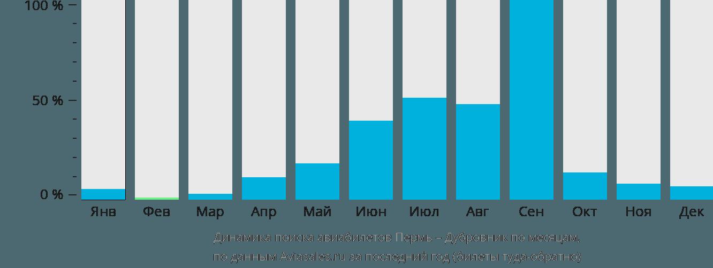 Динамика поиска авиабилетов из Перми в Дубровник по месяцам