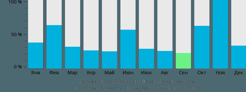 Динамика поиска авиабилетов из Перми в Дели по месяцам