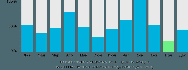 Динамика поиска авиабилетов из Перми в Данию по месяцам