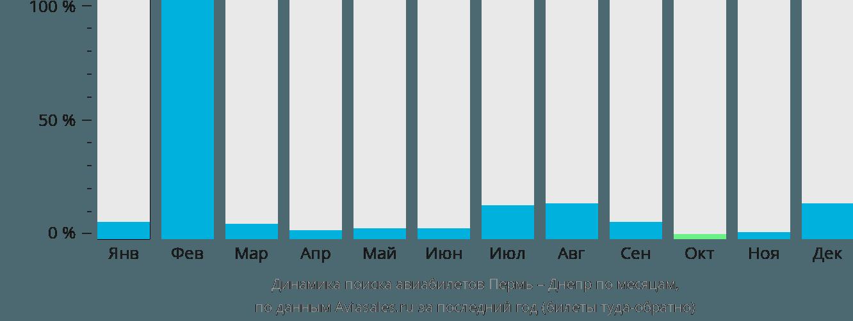 Динамика поиска авиабилетов из Перми в Днепр по месяцам
