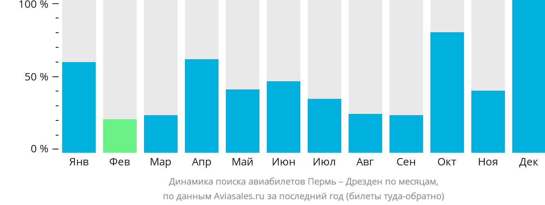 Динамика поиска авиабилетов из Перми в Дрезден по месяцам