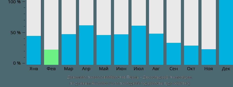 Динамика поиска авиабилетов из Перми в Дюссельдорф по месяцам